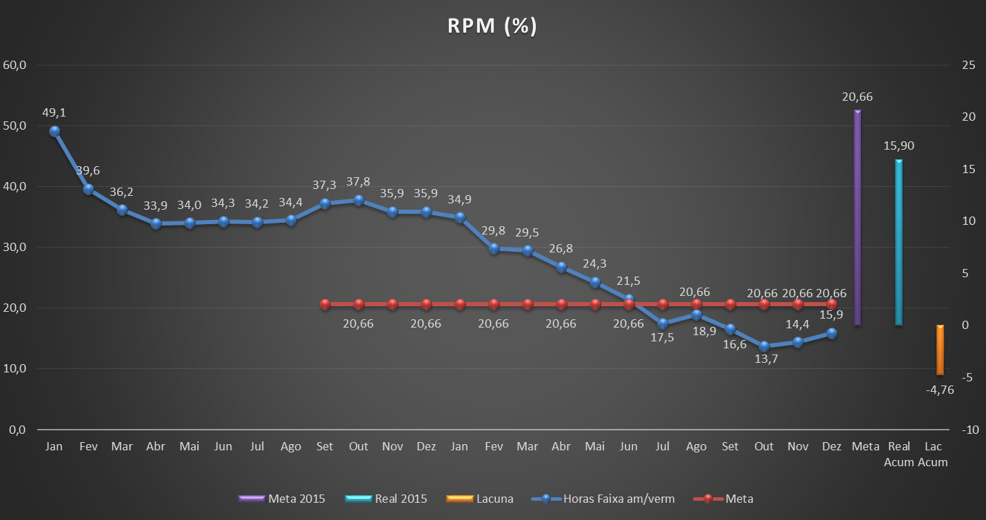 grafico RPM - distribuidora Virgínia